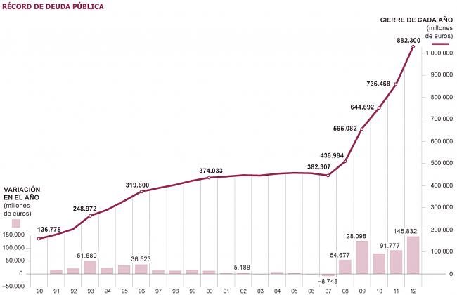 España no va a pagar la Deuda pública y hará DEFAULT-deuda-p%FAblica.png