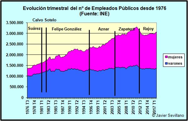 España no va a pagar la Deuda pública y hará DEFAULT-empleos-publicos.jpg