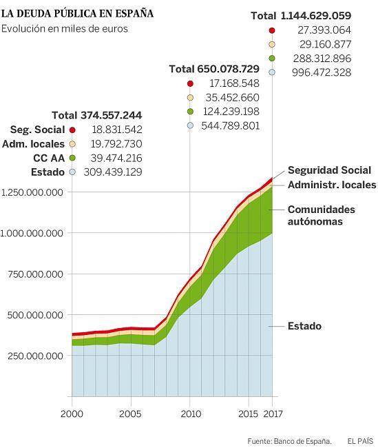 España no va a pagar la Deuda pública y hará DEFAULT-deudapublica.jpg