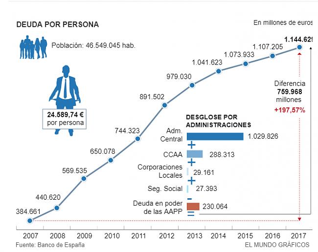 España no va a pagar la Deuda pública y hará DEFAULT-deuda.png