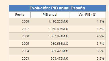 Los trabajadores públicos perciben un 63% más en comparación con los asalariados del-pib2008.png