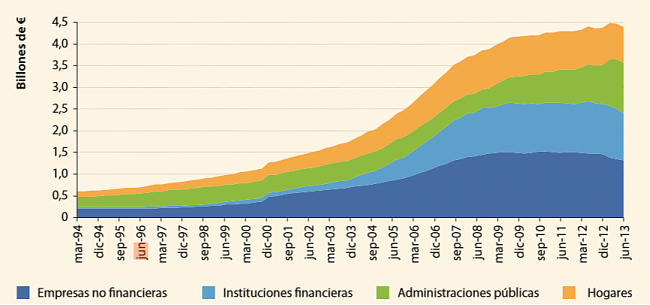 España no va a pagar la Deuda pública y hará DEFAULT-deudatotal.png