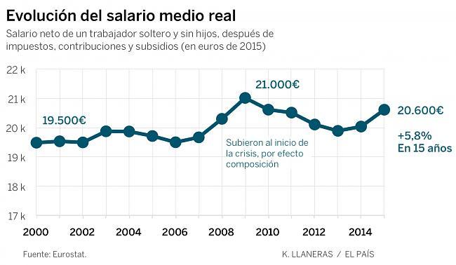 Los españoles ya somos más ricos que antes de la crisis-1483702101_117158_1483702230_sumario_normal_recorte1.jpg