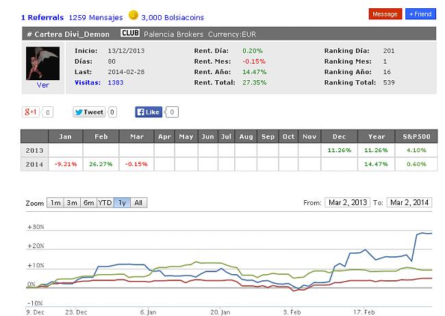 Ganador Febrero 2014,  Divi_Demon  26,27% de Rentabilidad-devidemon-ganador-febrero2014.png