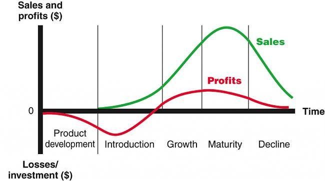 Motivos por los que fracasa una Startup-sales.jpg