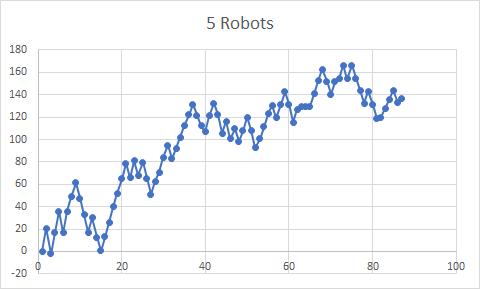 Navaja de Ockham-cinco-robots.png