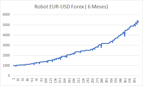 Navaja de Ockham-bolsia-robot-forex.png